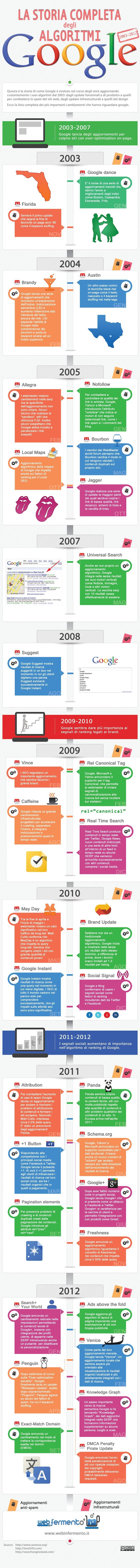 Infografica: La Storia Completa degli Algoritmi di Google 2003-2012