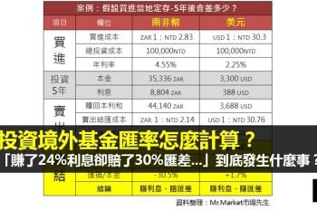 投資境外基金匯率怎麼計算?「賺了24%利息卻賠了30%匯差...」到底發生什麼事?