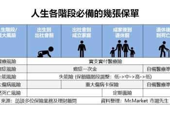 保險怎麼規劃?一張表看懂人生各階段必備保單推薦表(壽險、實支實付、癌症一次金、失能險、重大傷病卡)
