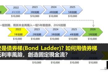 債券梯(Bond Ladder)是什麼? 如何用債券梯自行組合債券ETF?
