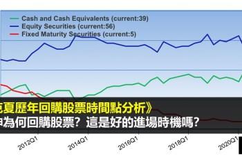 波克夏歷年回購股票時間點分析》巴菲特回購股票是好的進場時機嗎?