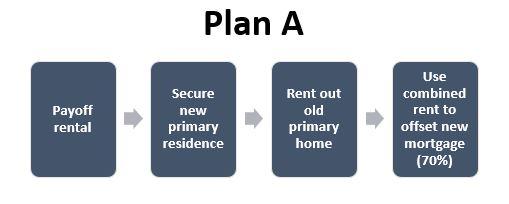 Plan A visual
