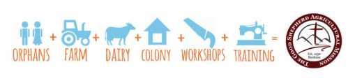 Orphans + Farm + Dairy +Leper Colony + Workshops + Training = GSAM