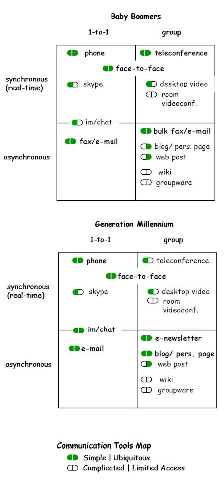 communicationtoolsmap.jpg
