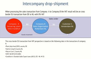 SAP and ABC transaction with drop shipment | SAP addon for VAT