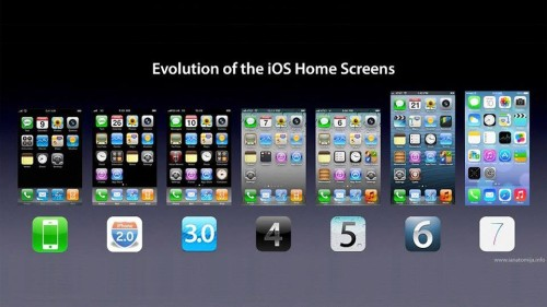 ios screen