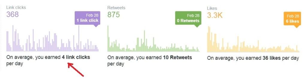 Twitter Traffic Stats