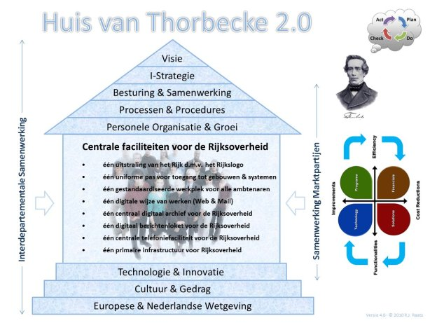 Het Huis van Thorbecke 2.0
