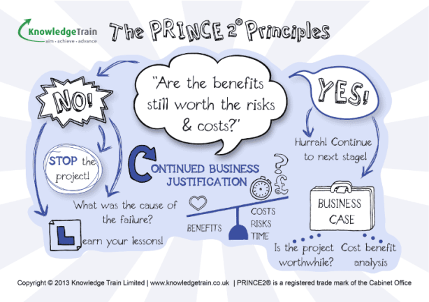 PRINCE2 Principles Continued-Business-Justification