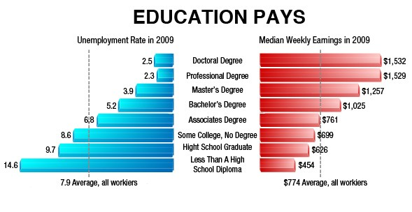 education-pays-unemployement-earnings-richardstep-1a