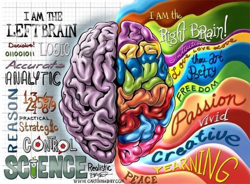 Right Brain Learning