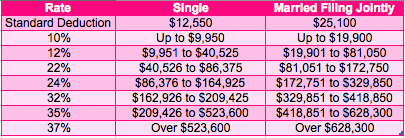 pink tax bracket table with 2021 tax rates for single filings and married filing jointly.