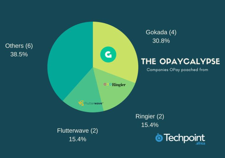 Gokada vs Opay (Oride)