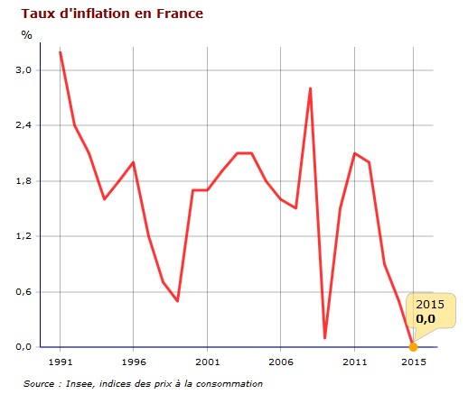 inflación Francia 2015
