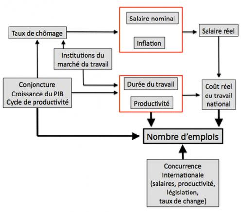 inflación de relación salarial
