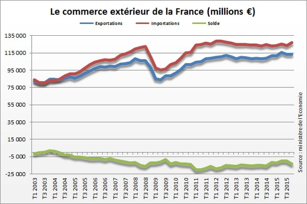 balance trade in france 2015