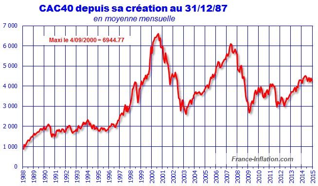 cac depuis creation