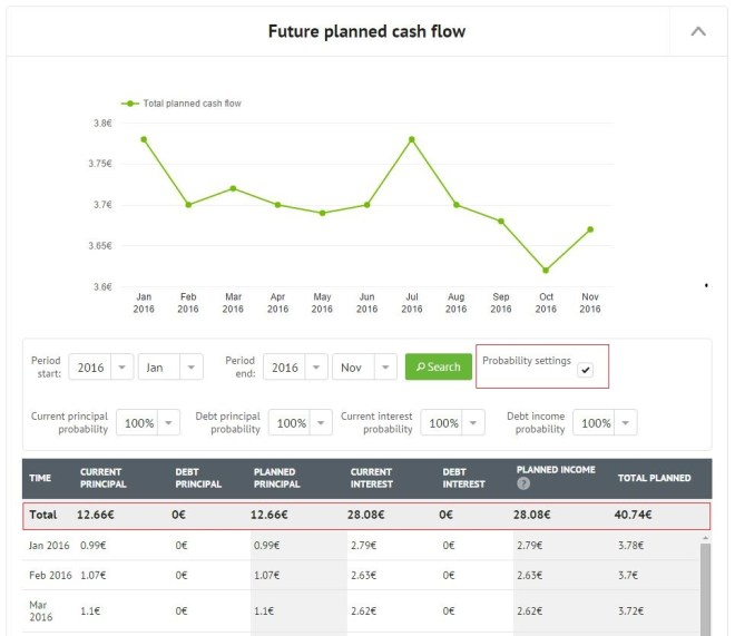 Expert-Center_Future-planned-cash-flow-graph