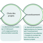 green-channel-mode-d-emploi