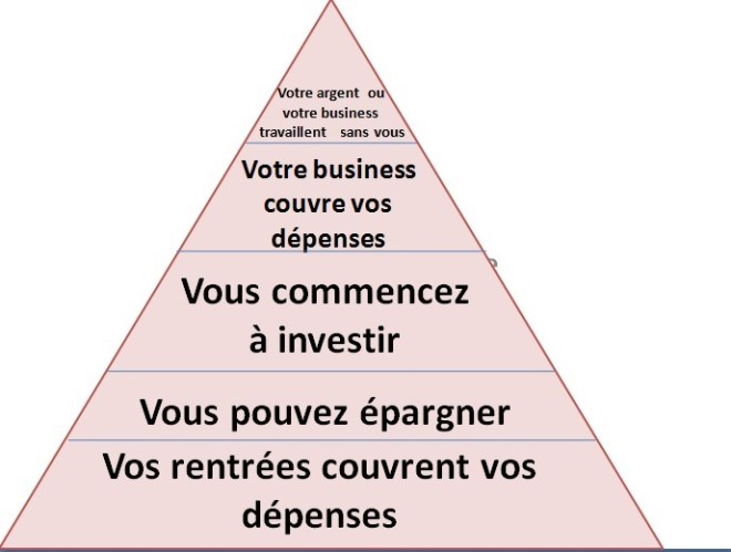 devenir-independant-financierement