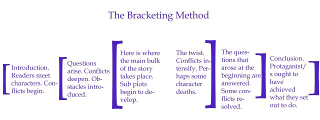 bracketing-method-copy-1.jpg