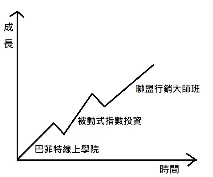 成長曲線 1 你還沒存到第一桶金100萬嗎?聯盟行銷是你最大的機會!