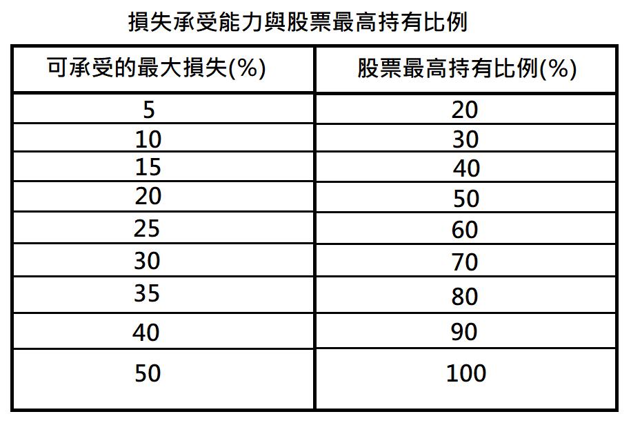 股票最高持有比例 【漫步華爾街的10條投資金律】台灣人必讀的投資聖經!