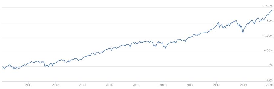 美股平均10年報酬 每一個存到第一桶金的人,都做到這8大準則!