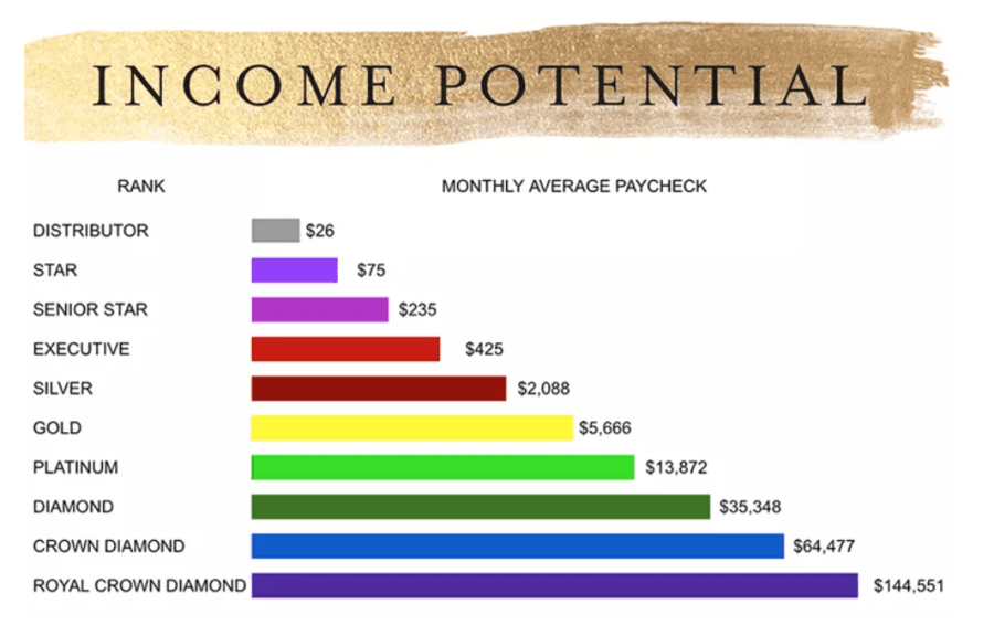 Young living earning