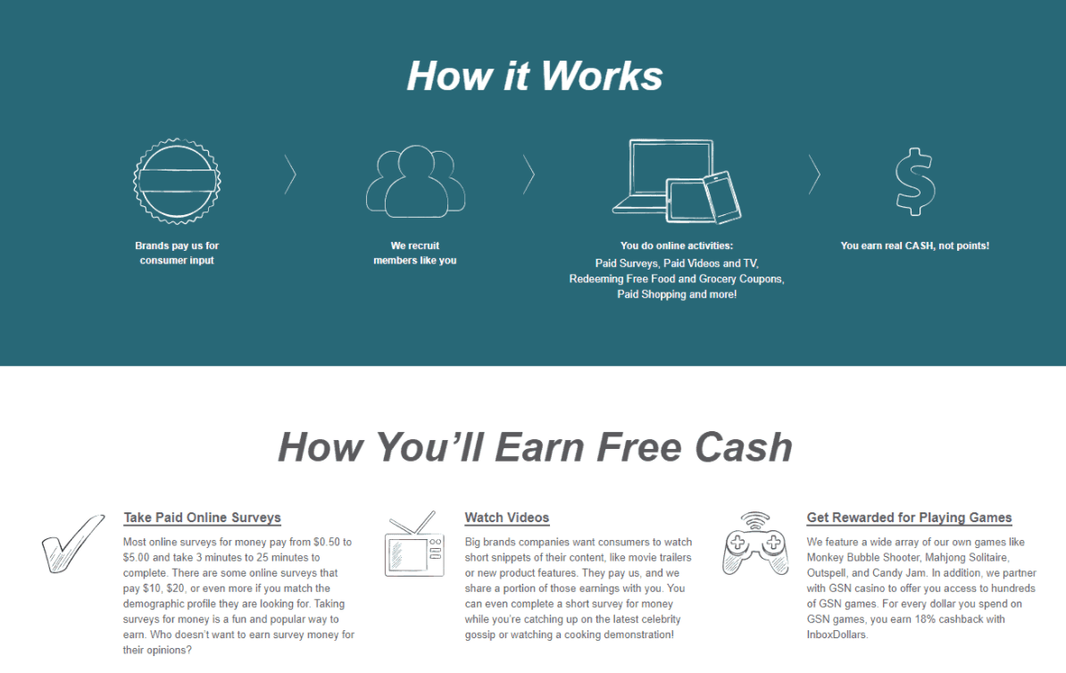 InboxDollars How does it works