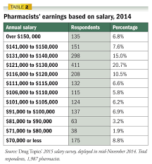 pharmacist salary