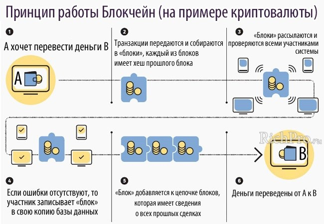 Как работает технология Blockchainна на примере криптовалюты