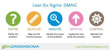 lean six sigma bacon