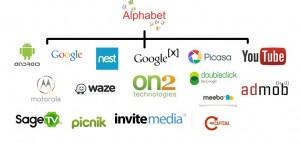 the brands managed by alphabet, google's parent company