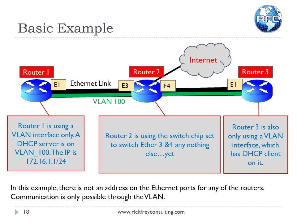 Using VLANs on RouterBOARDs (19)