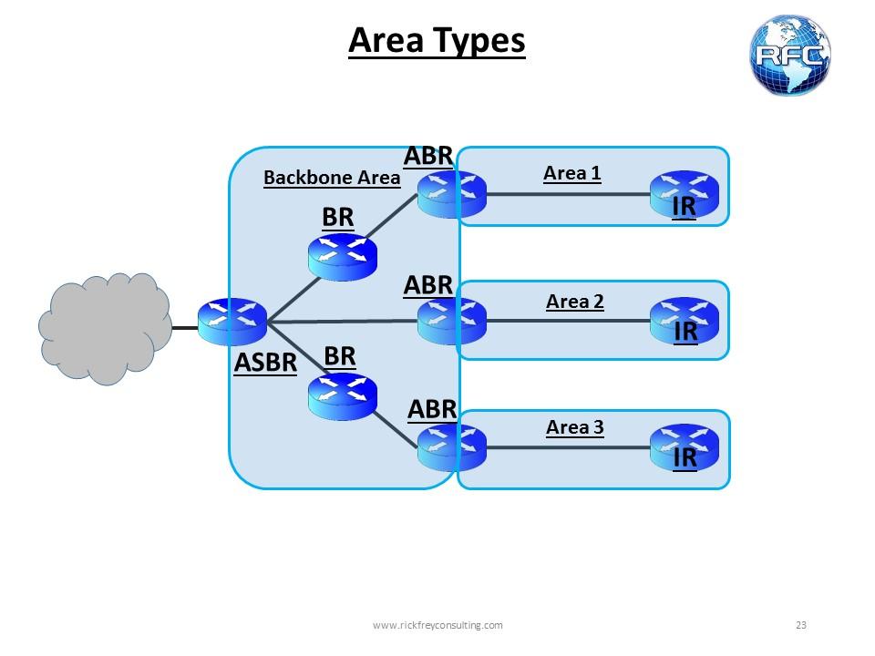 OSPF_Basic_Area_Types