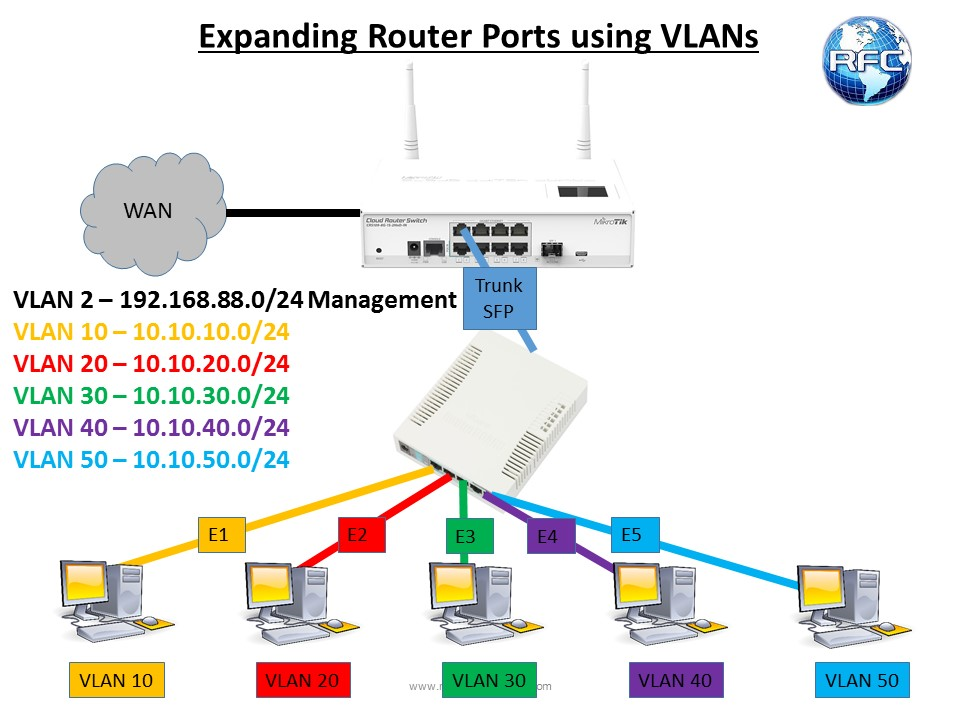 Basic vlans with switchos the router config only the vlan specific settings will be shown ccuart Images