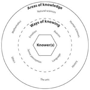 TOK Theory of Knowledge – Life is the School…