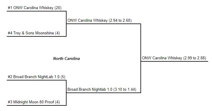 North Carolina Regional Moonshine Bracket