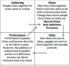 Steps to a performing community