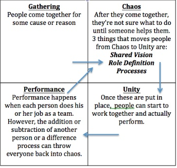 Moving People From Chaos to Unity