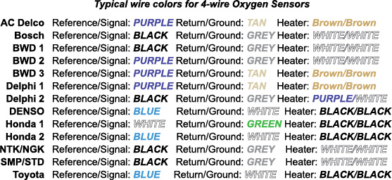 4 wire O2 sensor colors bosch oxygen sensor wiring diagram toyota efcaviation com bosch universal oxygen sensor wiring diagram at bayanpartner.co