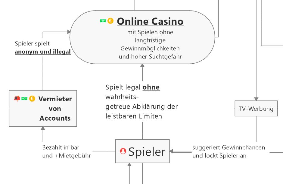 Casino Online Konten Vermieter
