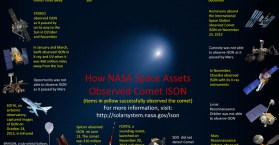 image of NASA assets that studied ISON