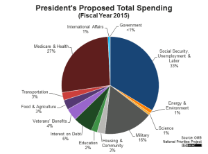 US Government Spending by Category-2015