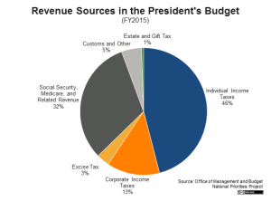 US Tax Revenue 2015