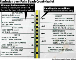 Palm Beach county ballot 2000