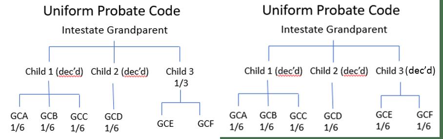 Descent and Distribution Texas vs  the Uniform Probate Code