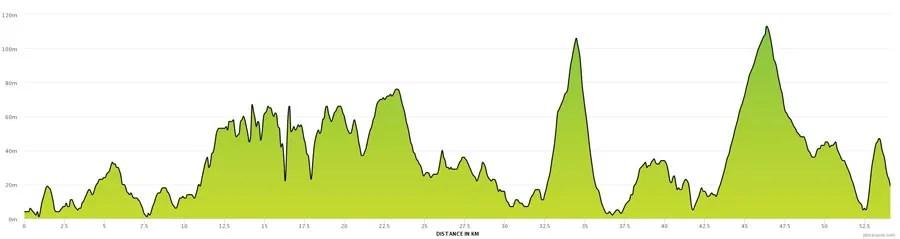 Ride Dingle 55k route profile
