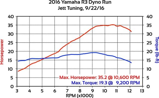2016 Yamaha YZF-R3 dyno run.
